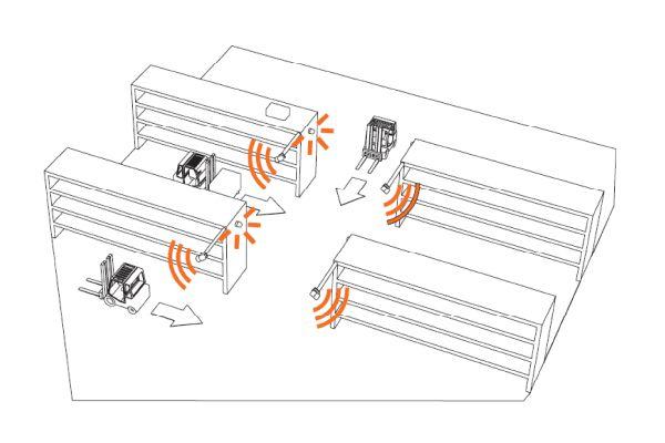 bezpečnostní systém safetraffic značky sis, příklad rozmístění senzorů při průjezdu vzv uličkou
