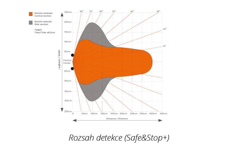 rozsah detekce ultrazvukového senzoru bezpečnostního systému safe&stop+ značky sis pro vzv