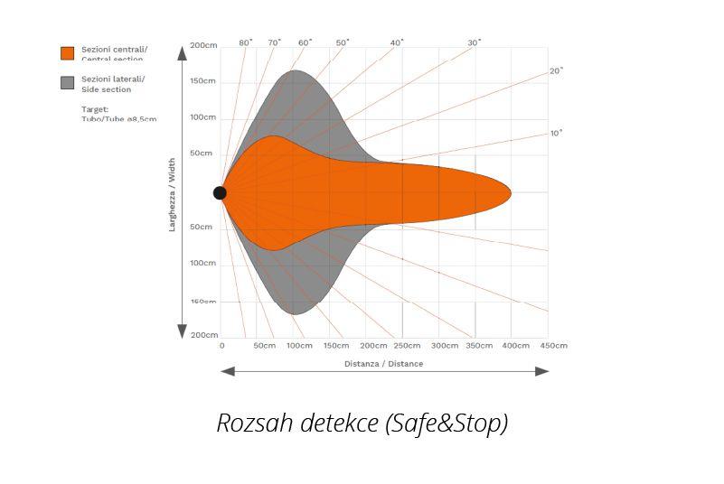 rozsah detekce ultrazvukového senzoru bezpečnostního systému safe&stop značky sis pro vzv